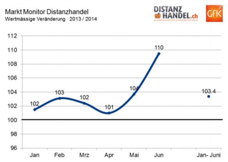 MarktMonitor Distanzhandel - Quelle: GfK
