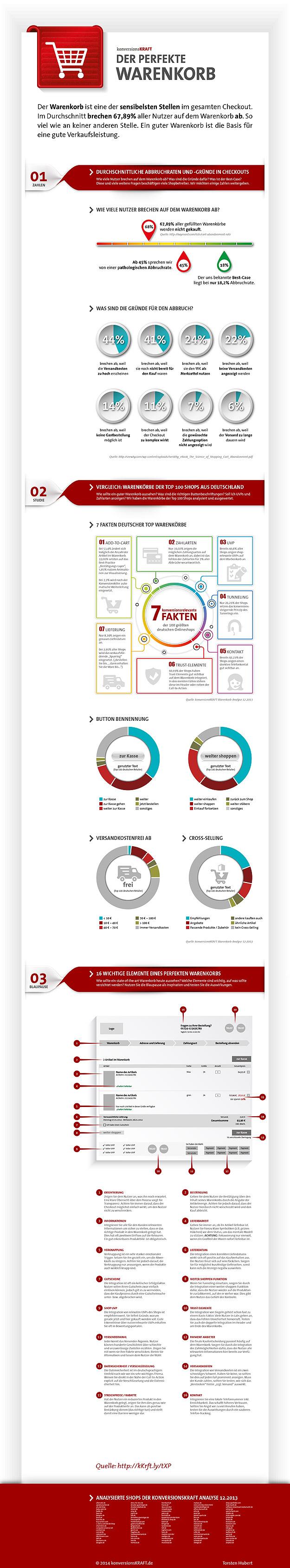 Der perfekte Warenkorb - Infografik von Konversionskraft