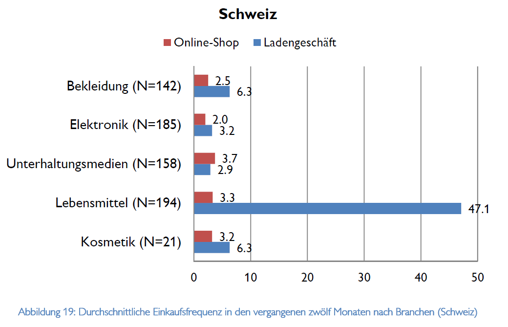 Durchschnittliche Einkaufsfrequenz in den vergangenen 12 Monaten nach Branchen (Schweiz) - Quelle: HSG