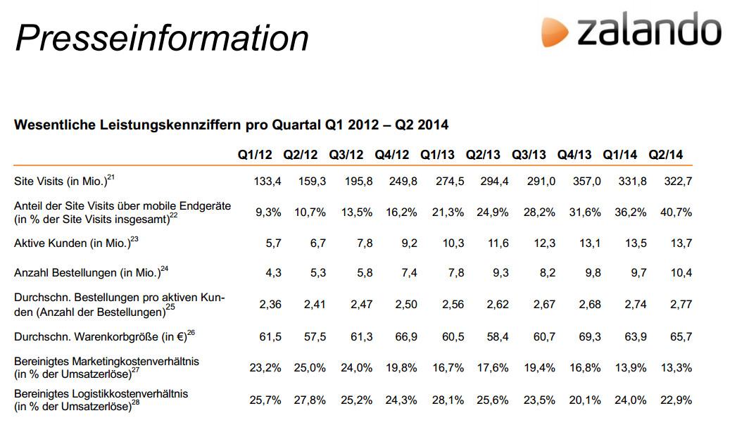 Wesentliche Leistungskennziffern pro Quartal Q1 2012 – Q2 2014 - Quelle: Zalando