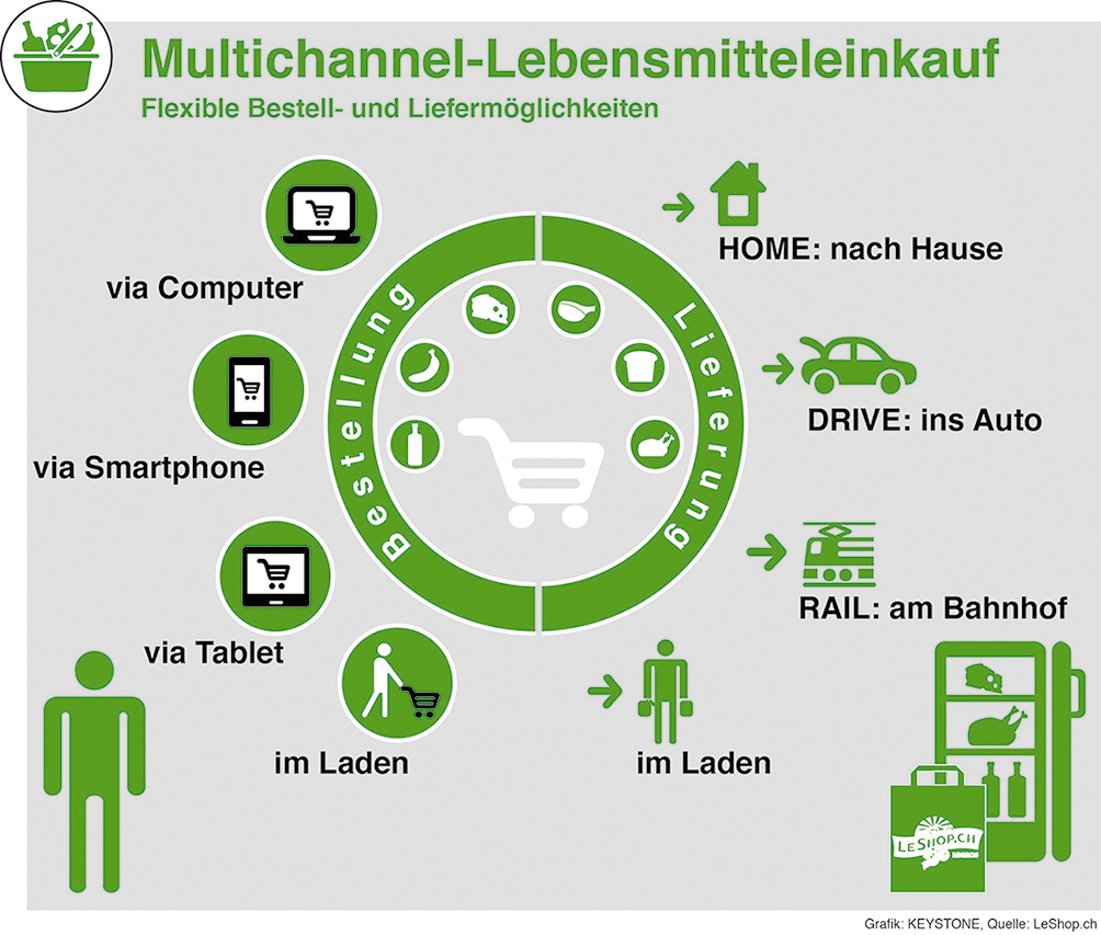LeShop Multichannel Angebot