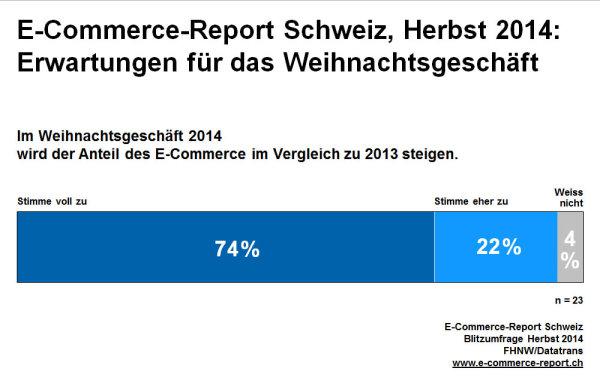 Antwort zur Frage: Im Weihnachtsgeschäft 2014 wird der Anteil des E‐Commerce in unserer Branche im Vergleich zu 2013 steigen.