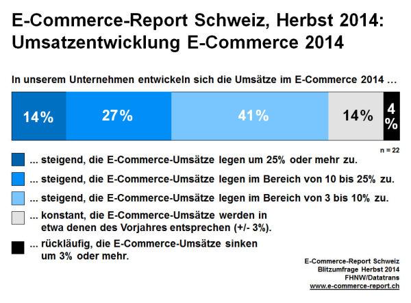 Entwicklung Umsätze im E‐Commerce 2014