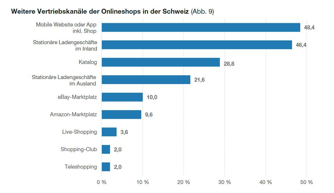 Vertriebskanäle der Schweizer Onlineshops - Quelle: EHI/Statista
