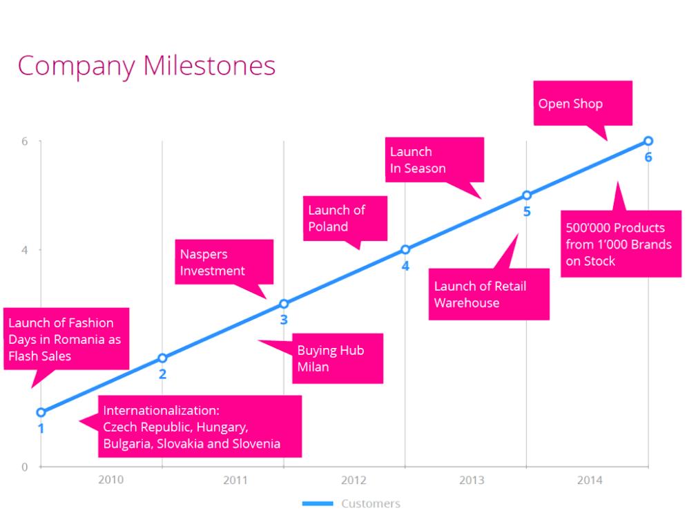 Milestones in der 5-jährigen Geschichte von Fashion Days
