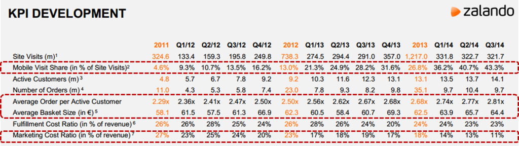 Wichtigste KPIs - Zalando Zahlen per 30.9.2014 - Quelle: Zalando SE