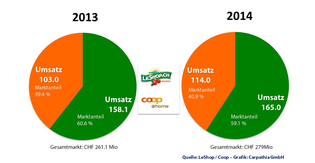 Onlinelebensmittel Handel Schweiz - Entwicklung von Umsatz und Marktanteilen bei den beiden dominierenden Playern