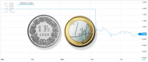 CHF-EUR Kurs