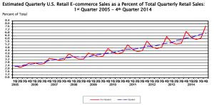 USA: E-Commerce setzt 2014 mehr als USD 300 Milliarden um