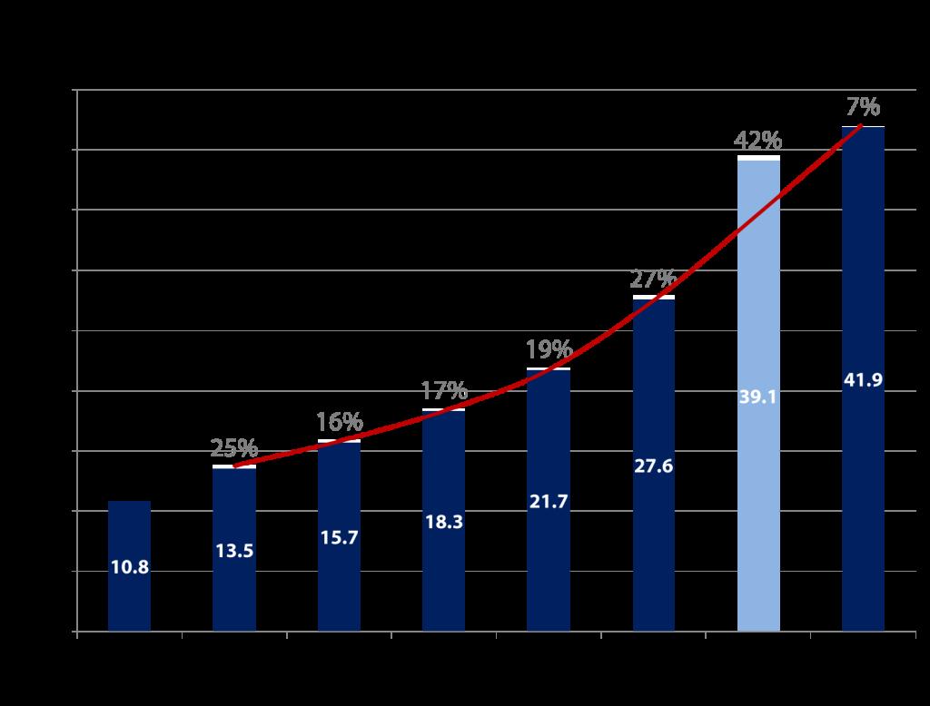 E-Commerce Umsatz Deutschland - Quelle: BeVH / Grafik: Carpathia