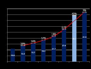 E-Commerce legt in Deutschland weiter zu auf über EUR 50 Milliarden Waren und Services