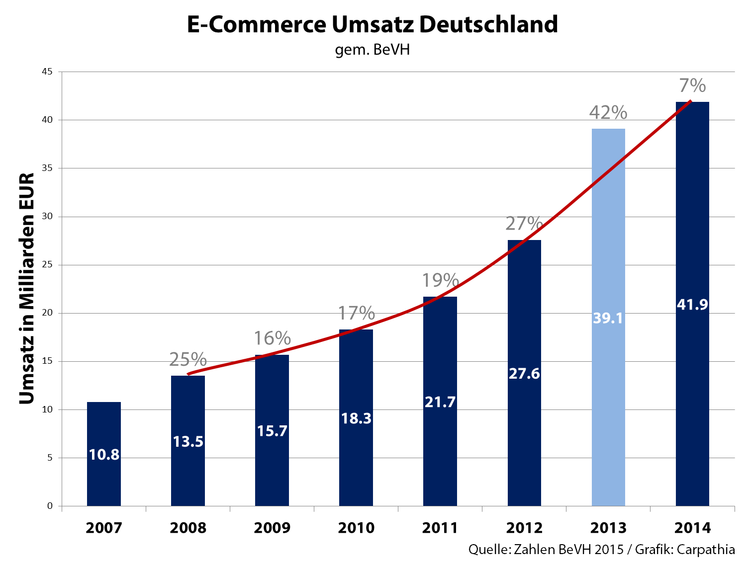 E-Commerce Umsatz Deutschland - Quelle: BeVH / Grafik: Carpathia