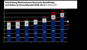 2014: Schweizer E-Commerce legt erneut über 10% zu – Detailhandel wieder mit Nullrunde