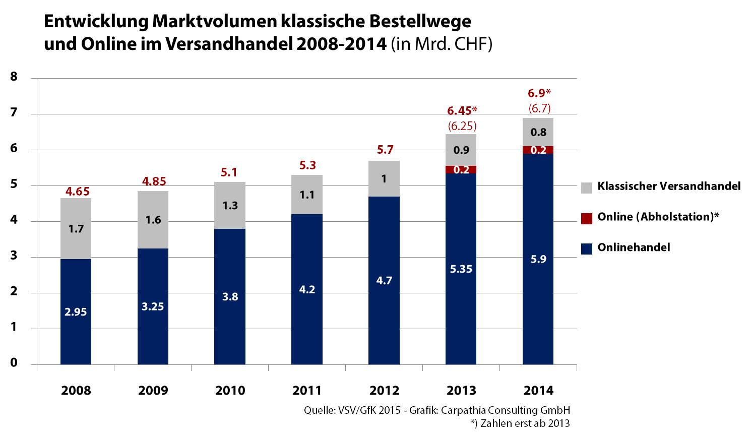 Markvolumen im Versandhandel 2008-2014 - Quelle: VSV/GfK / Grafik: Carpathia