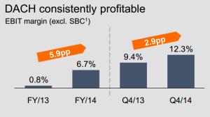 Zalando 2014: kontinuierliche Profitabilität DACH