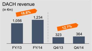 Zalando 2014: kontinuierliches Umsatzwachstum DACH