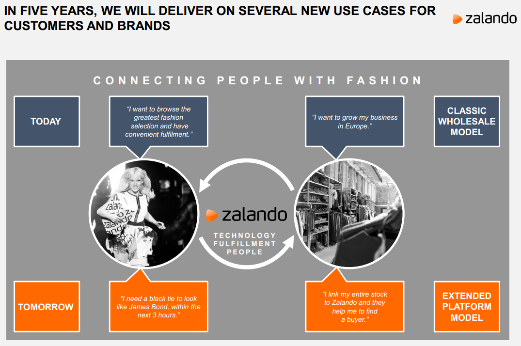 Zalandos Plattform Strategie und neue Use Cases