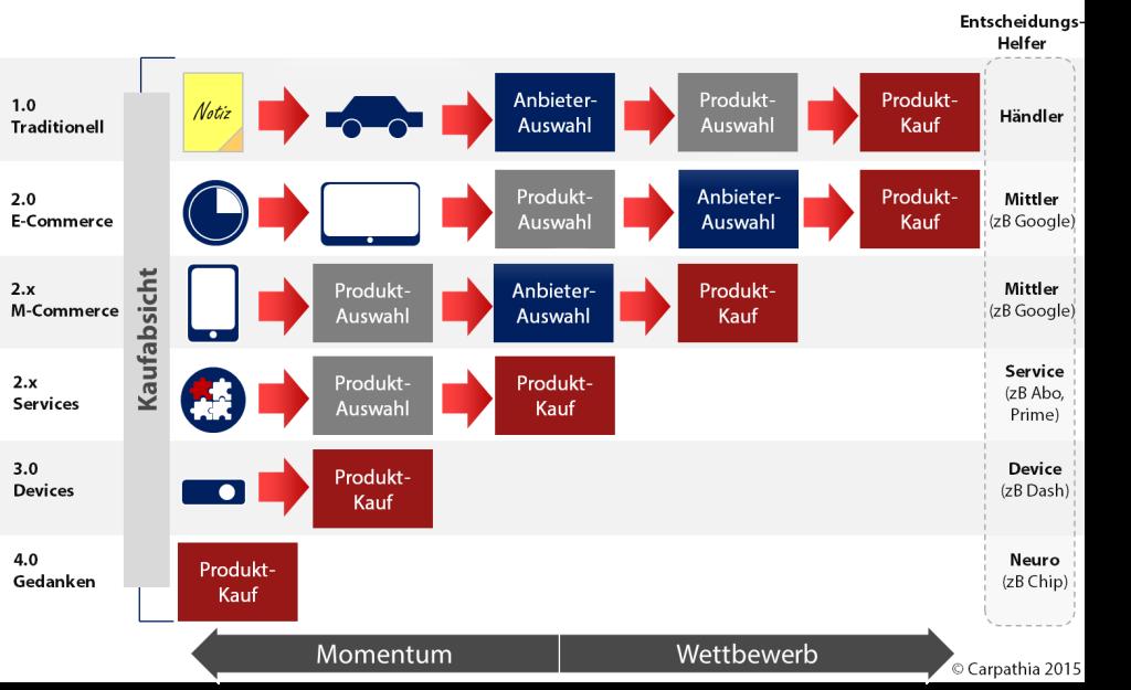 Der (digitale) Einkaufsprozess (basierend auf dem ursprünglichen 1.0/2.0 Modlel von Shopping 24 Chef Björn Schäfers)