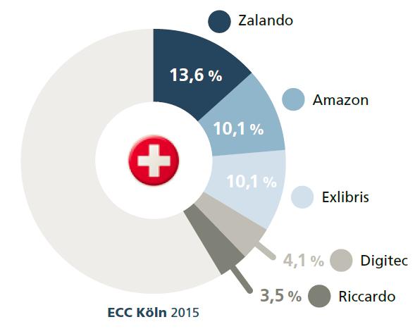 Top-Onlineshops in der Schweiz - Quelle: ECC Köln 2015