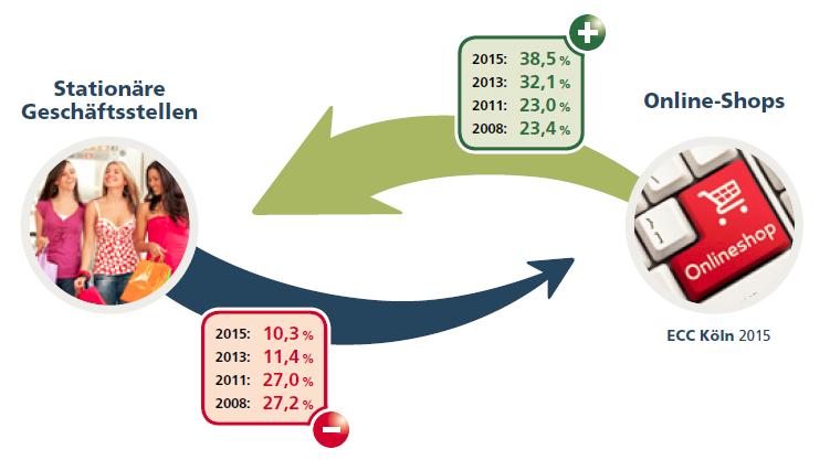 Touchpoint übergreifende Kaufvorbereitung - Quelle: ECC Köln 2015