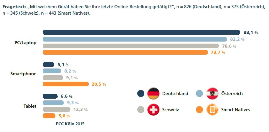 Nutzung von Devices beim Onlineshopping im DACH Raum - Quelle: ECC Köln 2015