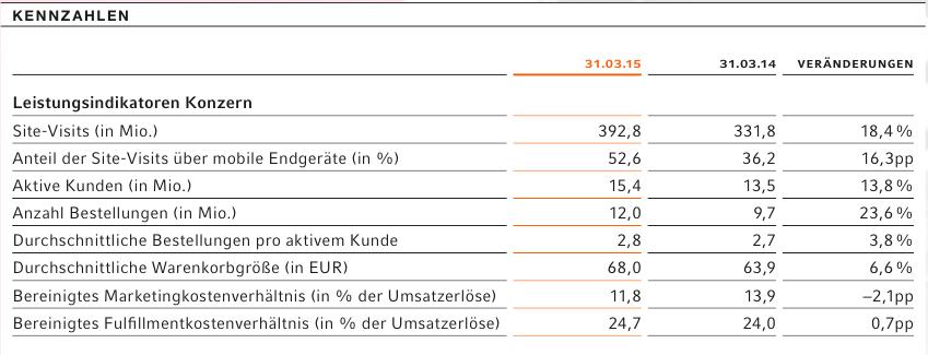 Zalando Kennzahlen 1Q 2014/2015 - Quelle: Quartalsbericht Zalando SE