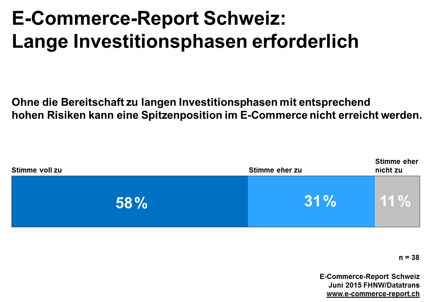 Lange Investitiontsphasen erforderlich - Grafik: E-Commerce Report 2015 der FHNW