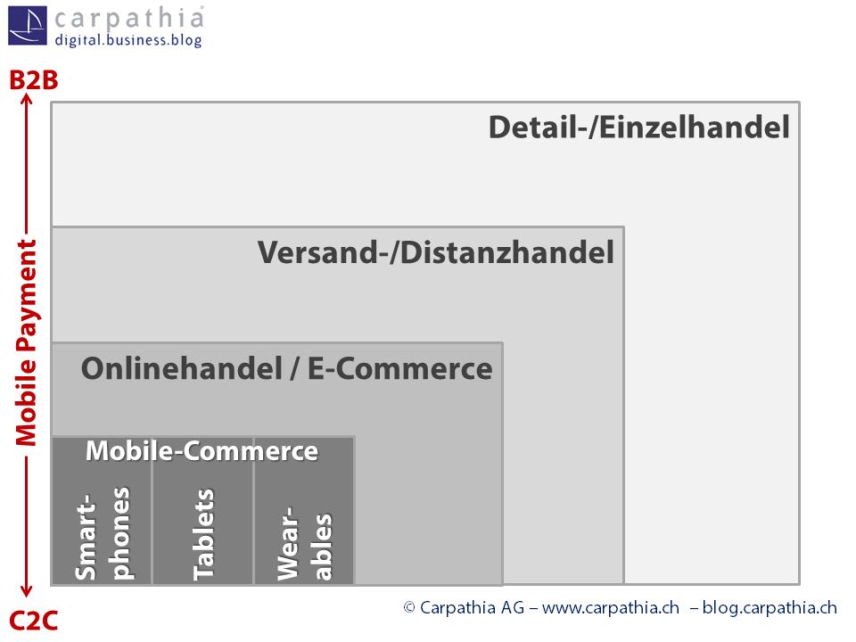 Einordnung und Begriffsdefinitionen rund um Mobile-Commerce und Mobile-Payment - Grössenverhältnisse widerspiegeln nicht die Umsatzanteile - Quelle: Carpathia AG