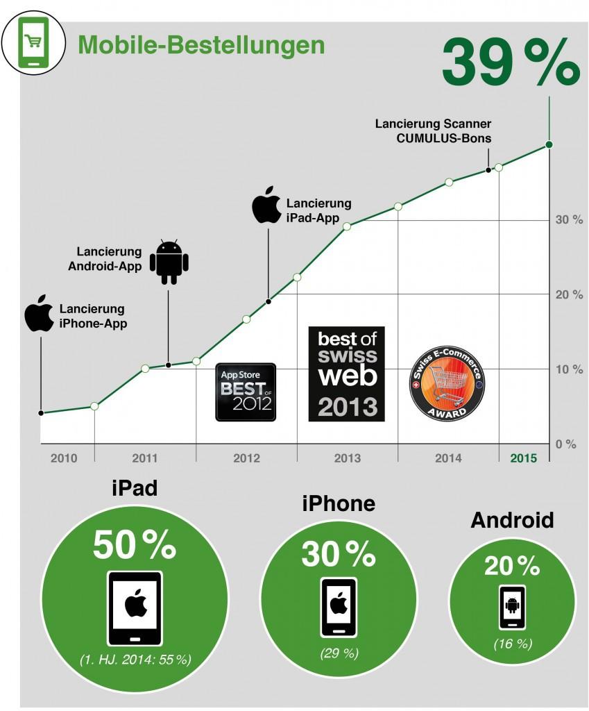 Entwicklung mobiler Bestellanteil LeShop - Quelle: LeShop