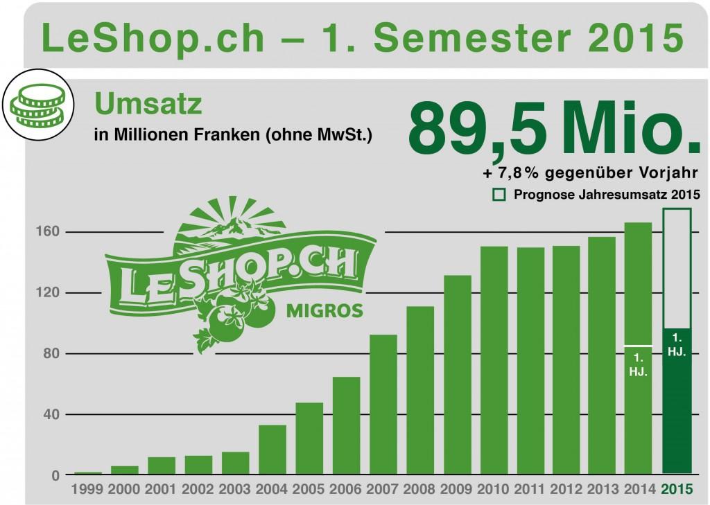 Umsatzentwicklung LeShop - Quelle: LeShop