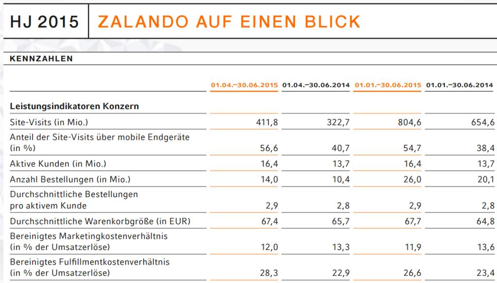 Zalando auf einen Blick - Stand 30.6.2015 - Quelle: Zalando SE