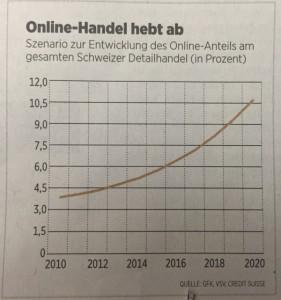 Online-Handel hebt ab - Quelle: Handelszeitung 3.9.2015