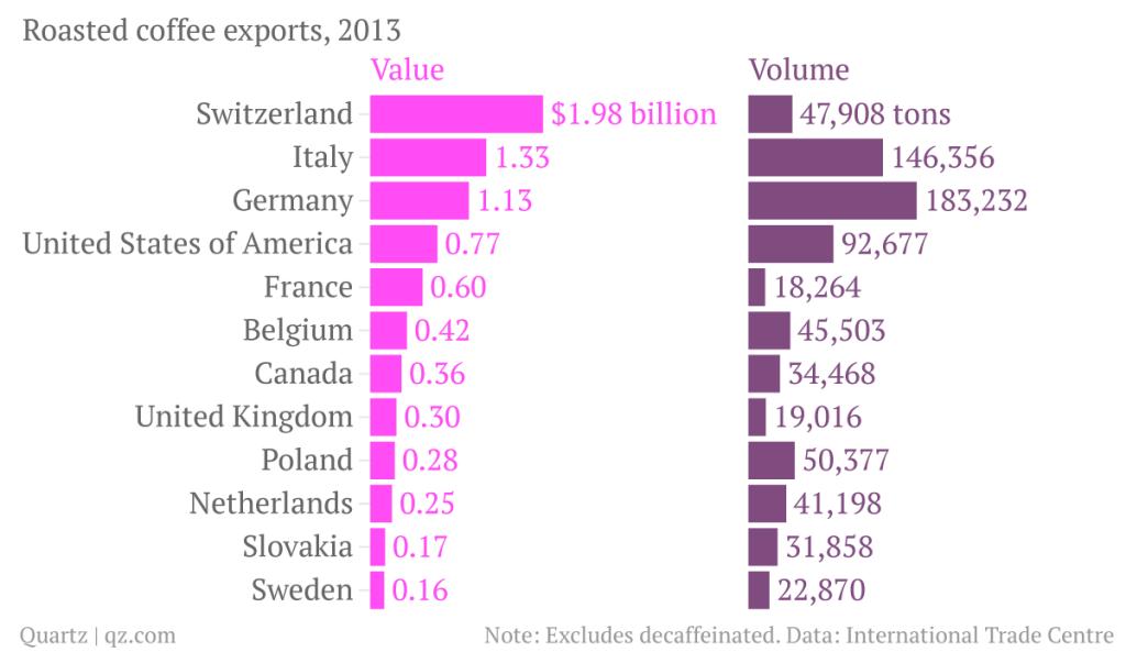 Export-Volumen und -Werte von geröstetem Kaffee 2013 - Quelle: QUARTZ qz.com