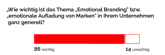 Wie_wichtig_ist_das_Thema_Emotional_Branding