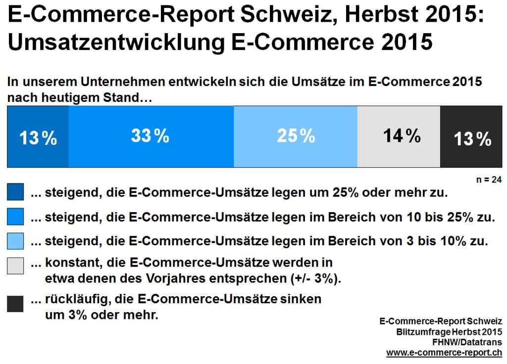 Umsatzentwicklung_E_Commerce_2015