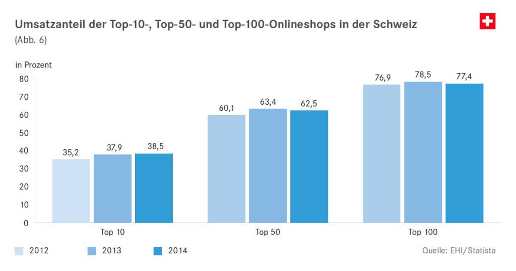 Umsatzanteil der Top-10, -50 und -100 Onlineshops der Schweiz - Quelle: EHI/Statista