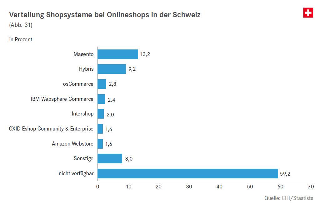Verteilung Shopsysteme bei Onlineshops in der Schweiz - Quelle: EHI/Statista