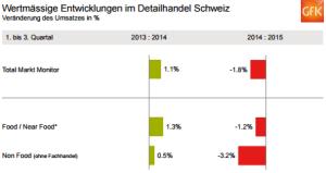 Der Detailhandel Schweiz schrumpft – mal wieder