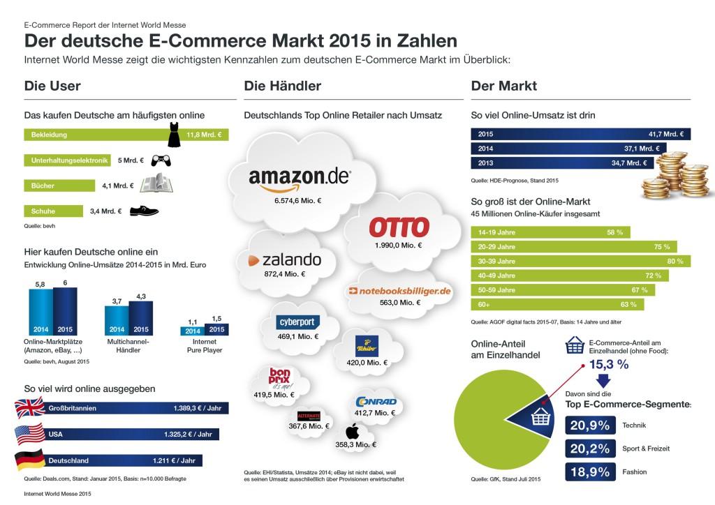 Der deutsche E-Commerce Markt 2015 in Zahlen (Quelle: Internetworld Messe)