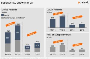 Umsätze und Wachstum im 3. Quartal 2015 - Quelle: Zalando