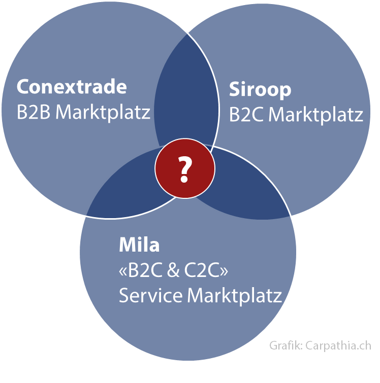 Conextrade, Mila und Siroop als kombinierte Plattform