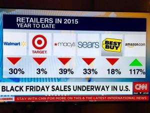 USA 2015: Black Friday & Cyber Monday in Zahlen