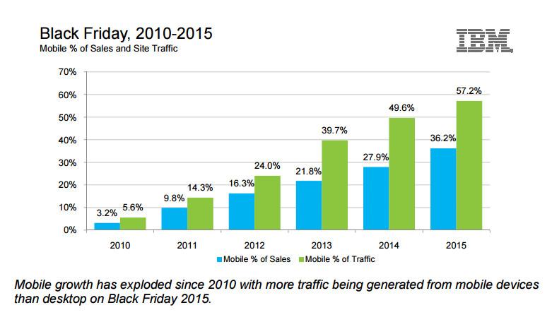 Umsatz- und Traffic-Entwicklung Desktop/Mobile Black Friday 2010-2015 - Quelle: IBM
