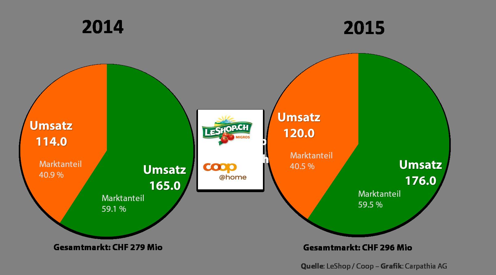 Marktanteile Online-Lebensmittel-Schweiz - Quelle: Coop & Migros - Grafik: Carpathia