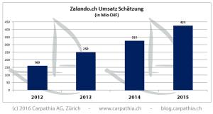 Zalando in Zahlen: Umsatz- und Paket-Rekord in der Schweiz 2015 [Schätzung]