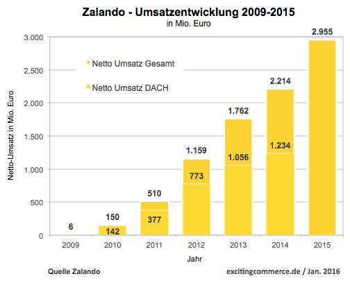Zalando - Umsatzentwicklung 2009-2015(prov) - Quelle: Zalando / Grafik: excitingcommerce.de
