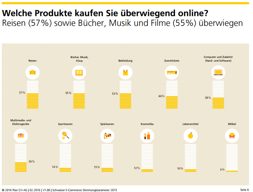 Bevorzugte Sortimente für den Online-Einkauf - Quelle: Stimmungsbarometer 2015 von HWZ/Post