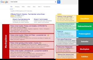 """""""Rolex Kaufen"""" Google Suchresultate (Stand 10-Feb-2016)"""