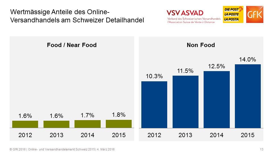 Wertmässige Anteile des Online-Versandhandels am Schweizer Detailhandel - Quelle: VSV/GfK