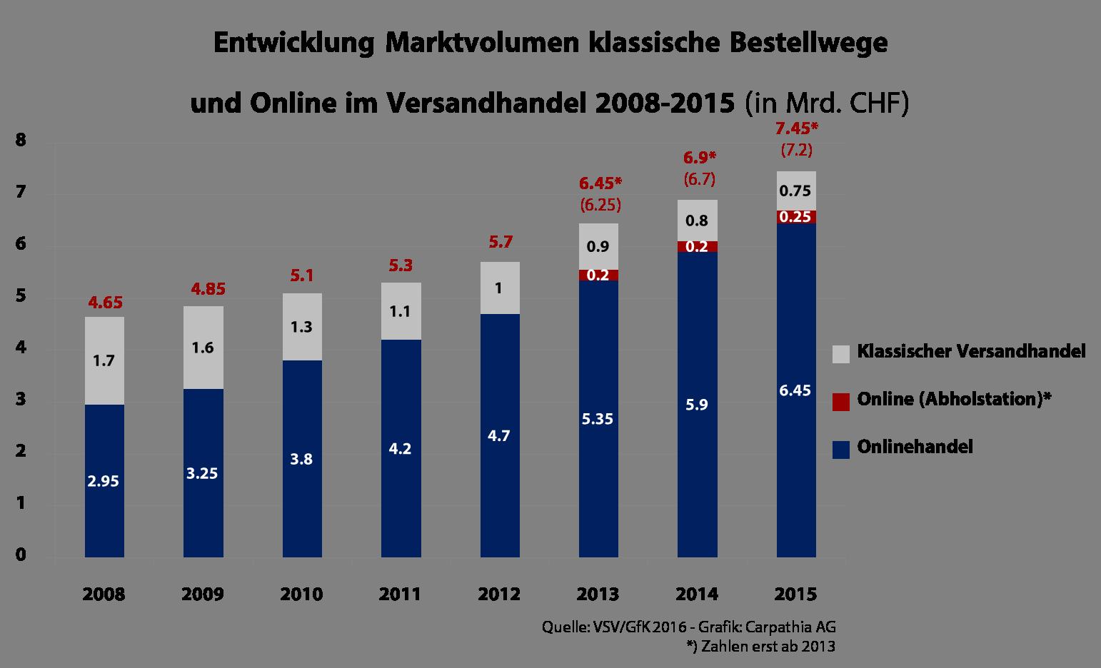 d74657b4779c4a Entwicklung Marktvolumen klassische Bestellwege und Online im Versandhandel  2008-2015 (in Mrd. CHF
